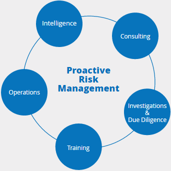 proactive risk management | MAX security