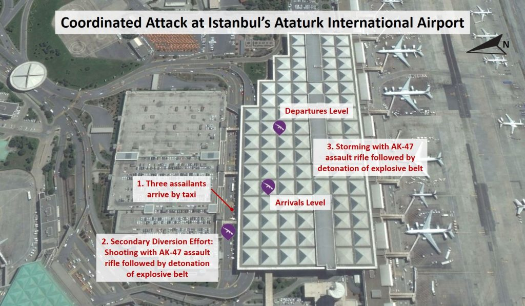 Coordinated Attack at Istanbul's Ataturk International Airport