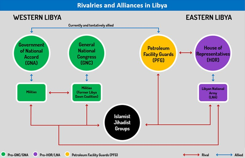 Rivalries and Alliances in Libya