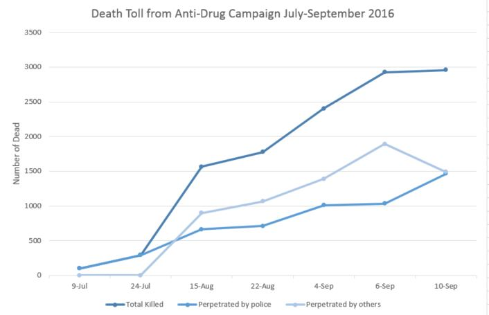 Death Toll from Anti-Drug Campaign July-sept 2016