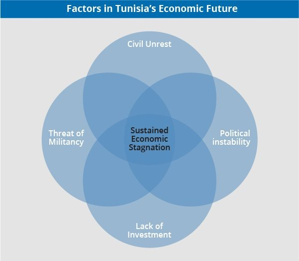 Factors in Tunisia's Economic Future Following the 2011 Tunisian Revolution