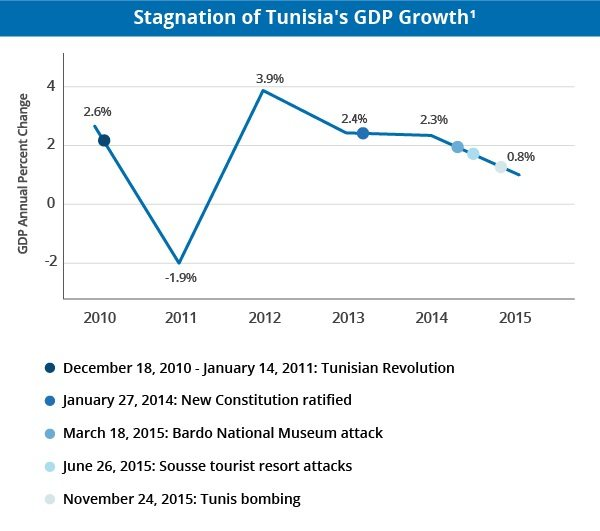 Stagnation of Tunisia's GDP Growth Since 2011 Tunisian Revolution