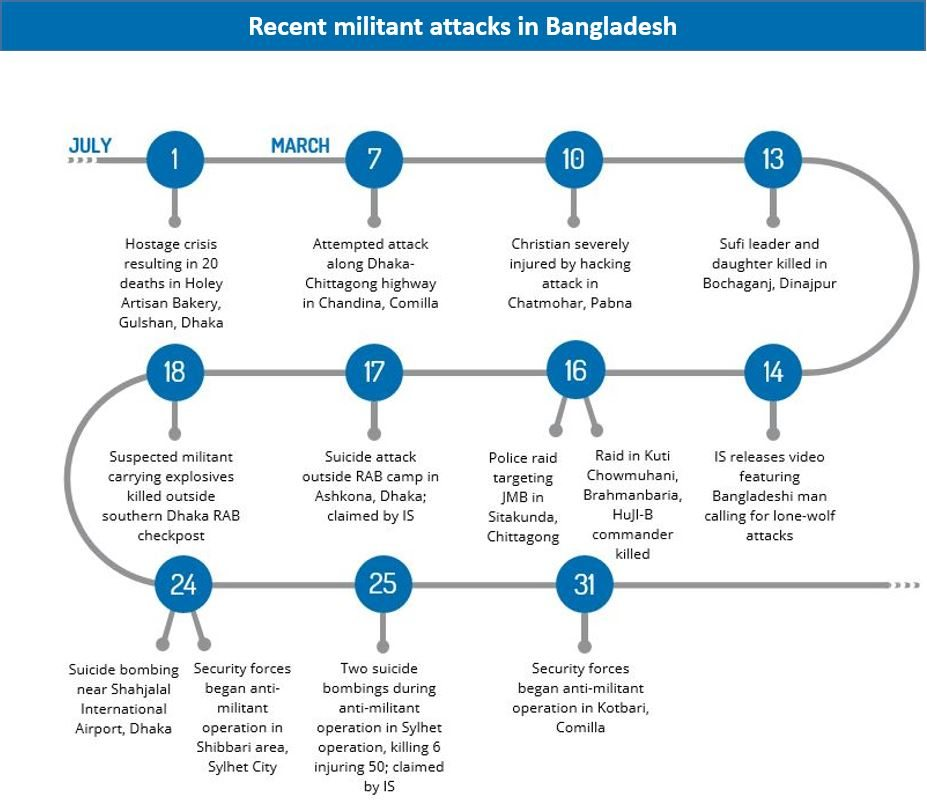 Why fresh wave of attacks is likely spurred by calls from Islamic State - Bangladesh Analysis | MAX Security