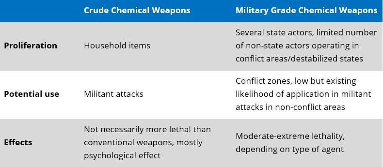 Special Report: The growing potential for militant chemical attacks, and how you can prepare | MAX Security