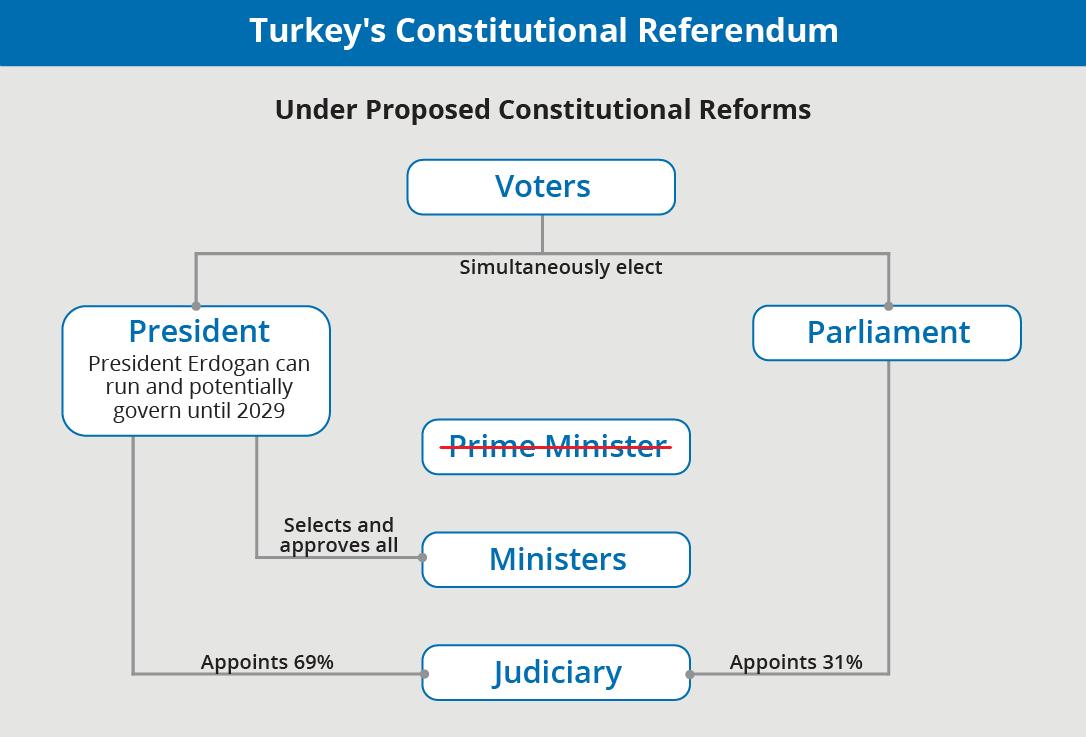Turkey's Constitutional Referendum