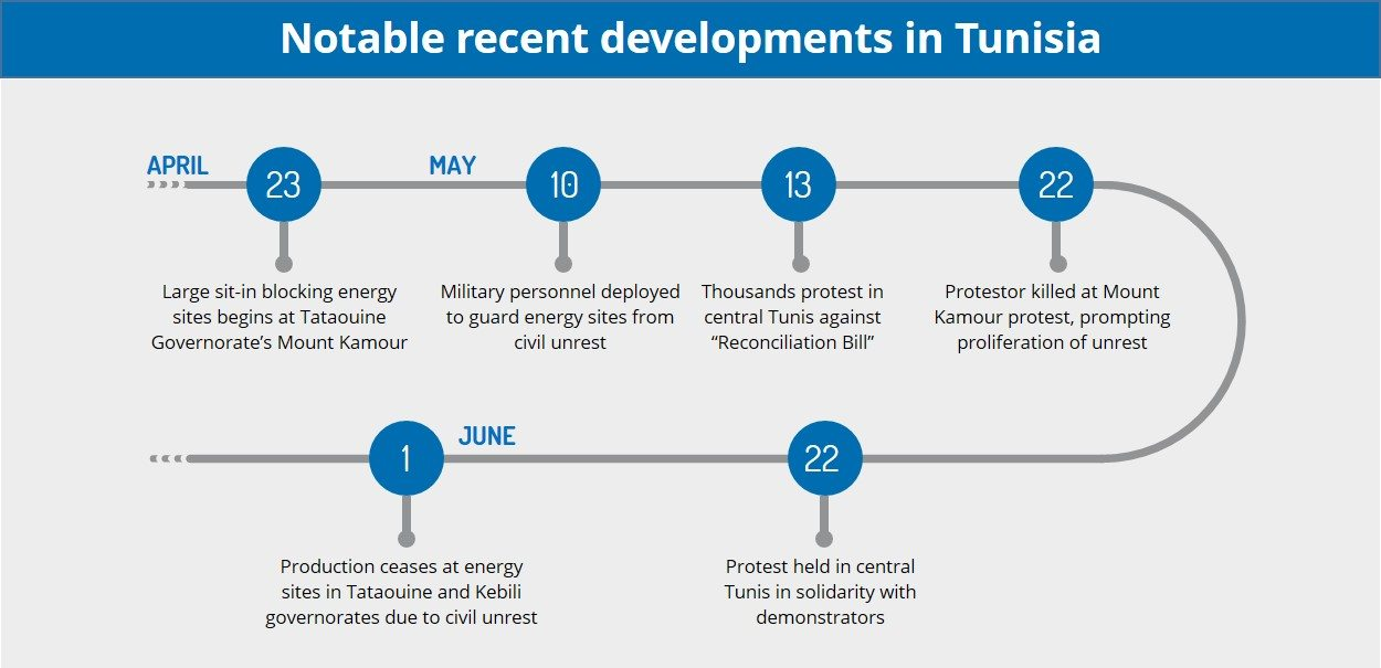 How energy production stoppages due to civil unrest may impede economic recovery - Tunisia Analysis | MAX Security