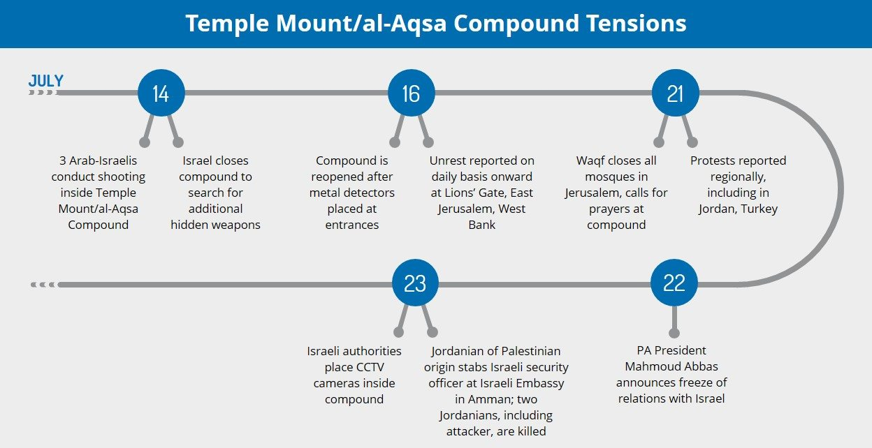 Are tensions regarding the Temple Mount/al-Aqsa Compound likely to defuse or escalate in the coming weeks? - Israel/Palestinian Territories Analysis | MAX Security