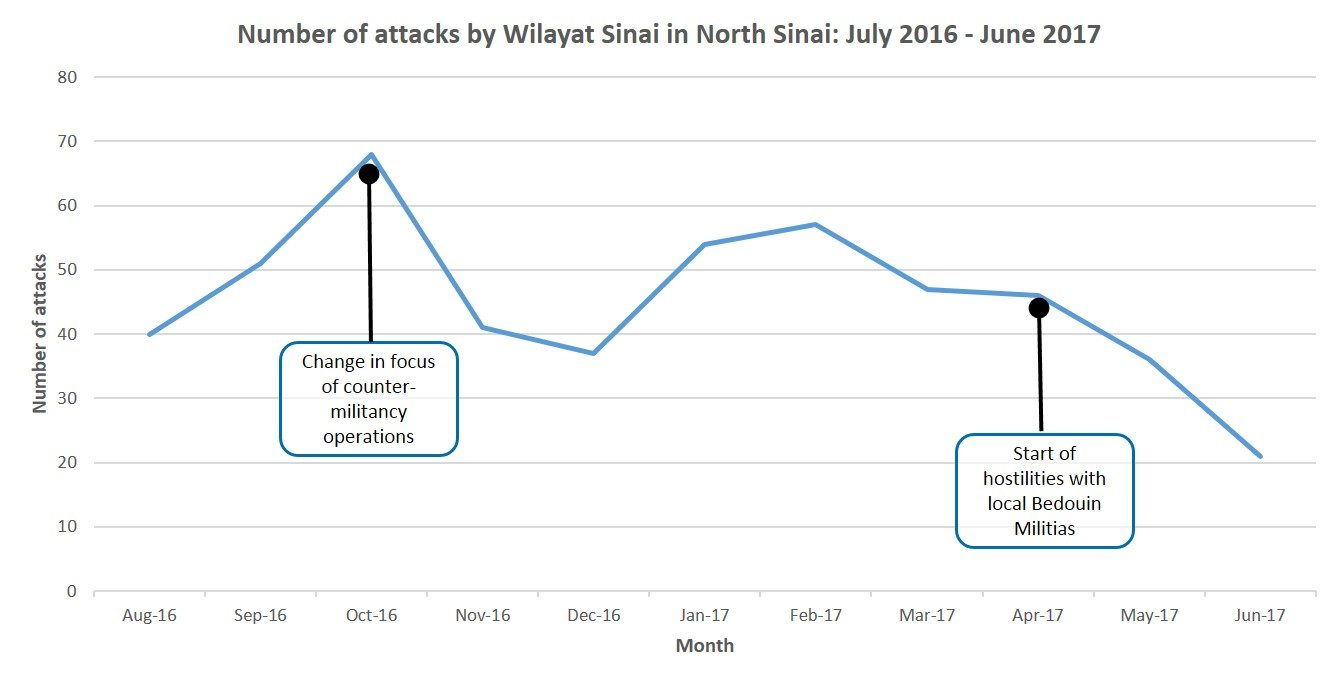 Why the July 7 large-scale attack by the Islamic State in North Sinai is likely an effort to challenge regional & local setbacks - Egypt Analysis | MAX Security