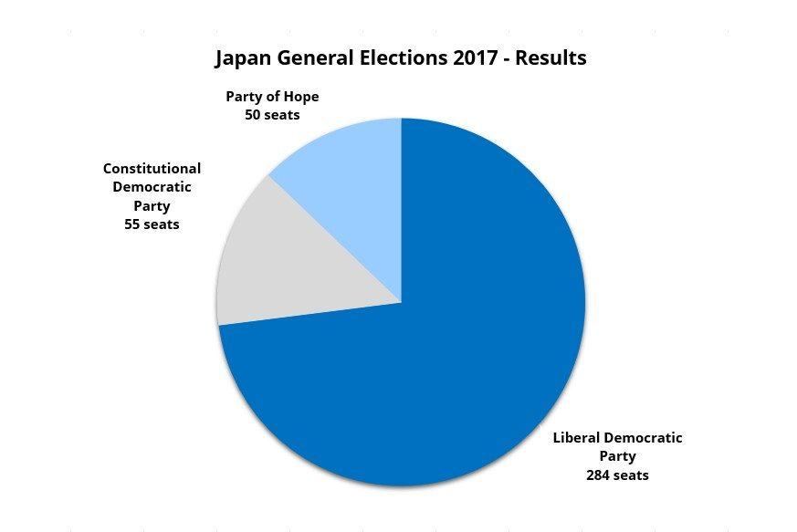 How will ruling party's landslide victory in Japanese election affect security and stance on North Korea? - Japan Analysis | MAX Security