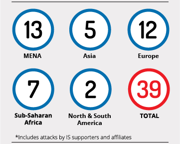 Number of countries that have experienced successful attacks by the Islamic State* since the founding of the caliphate