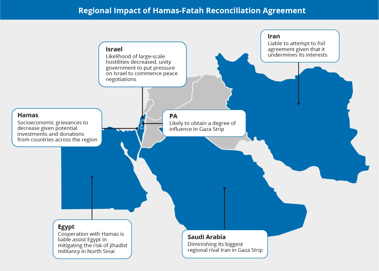 How will Fatah Hamas reconciliation agreement affect international status, foothold in Gaza Strip? - Palestinian Territories Special Analysis | MAX Security