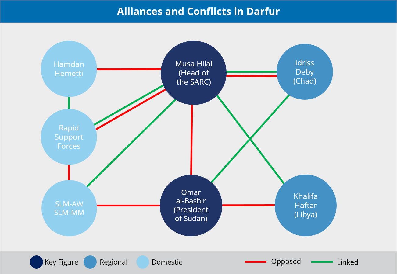 Recent developments in Darfur highlight Sudan's security dilemma of past armament of local militias; local escalation of conflict likely - Sudan Special Analysis | MAX Security