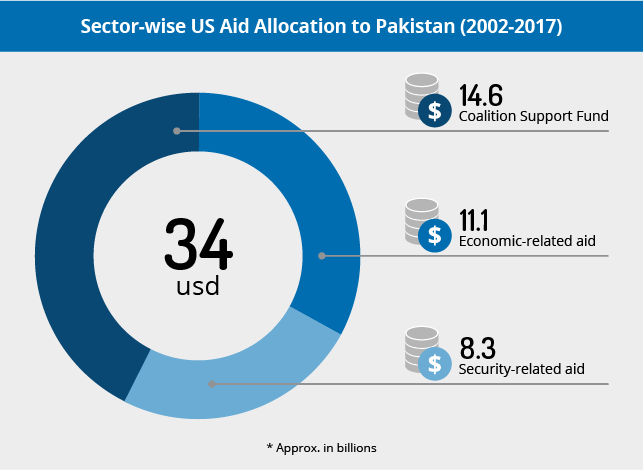 US aid withdrawal unlikely to elicit security policy reversal from Islamabad; risk to US, Western nationals elevated during periods of tension between countries - Pakistan Analysis  MAX Security
