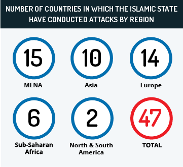 Number of countries in which the Islamic State have conducted attacks by region