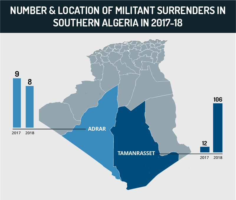 Number & Location of Militant Surrenders in Southern Algeria in 2017-2018; Highlighting Increasing Wedge Between AQIM in Algeria, JNIM in Mali