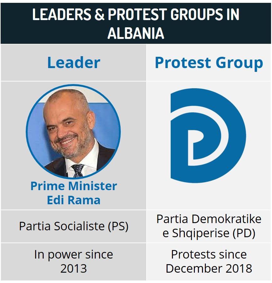Leaders & Protest Groups in Albania