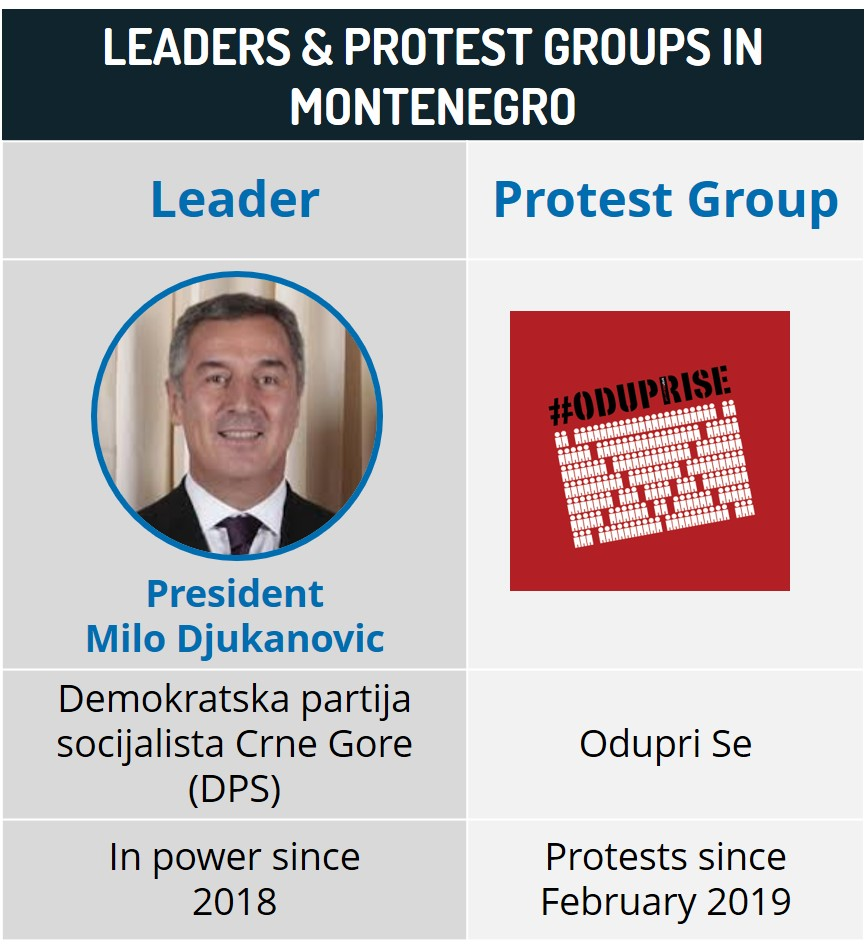 Leaders & Protest groups in Montenegro