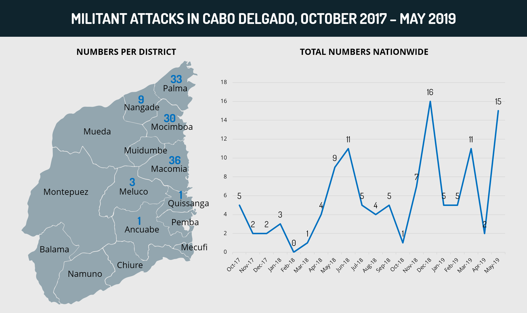 Militant Attacks in Cabo Delgado, October 2017 - May 2019
