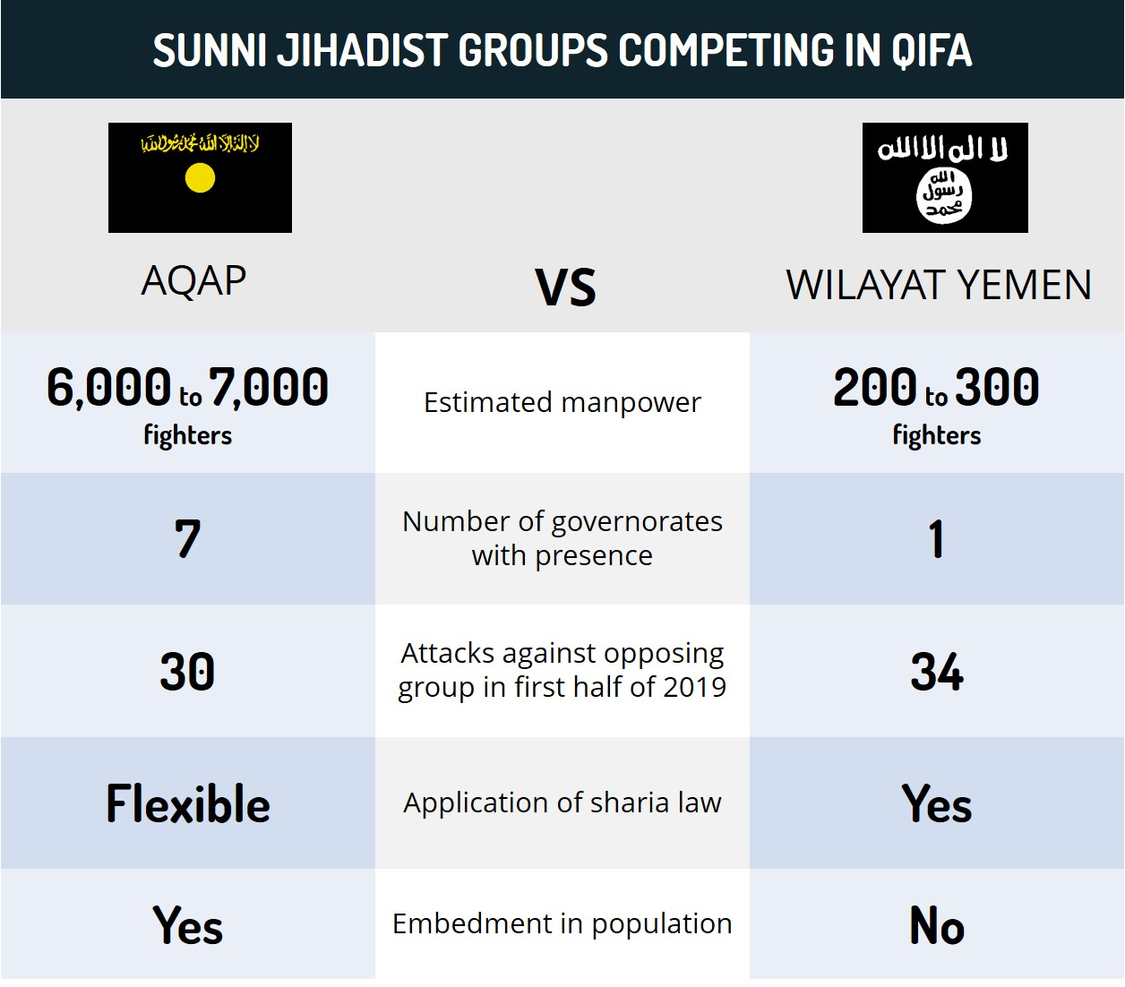 Sunni Jihadist Groups Competing in Qifa