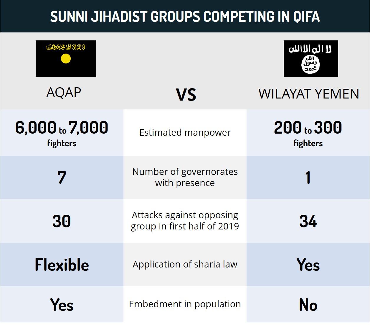 Sunni Jihadist Groups Competing in Qifa