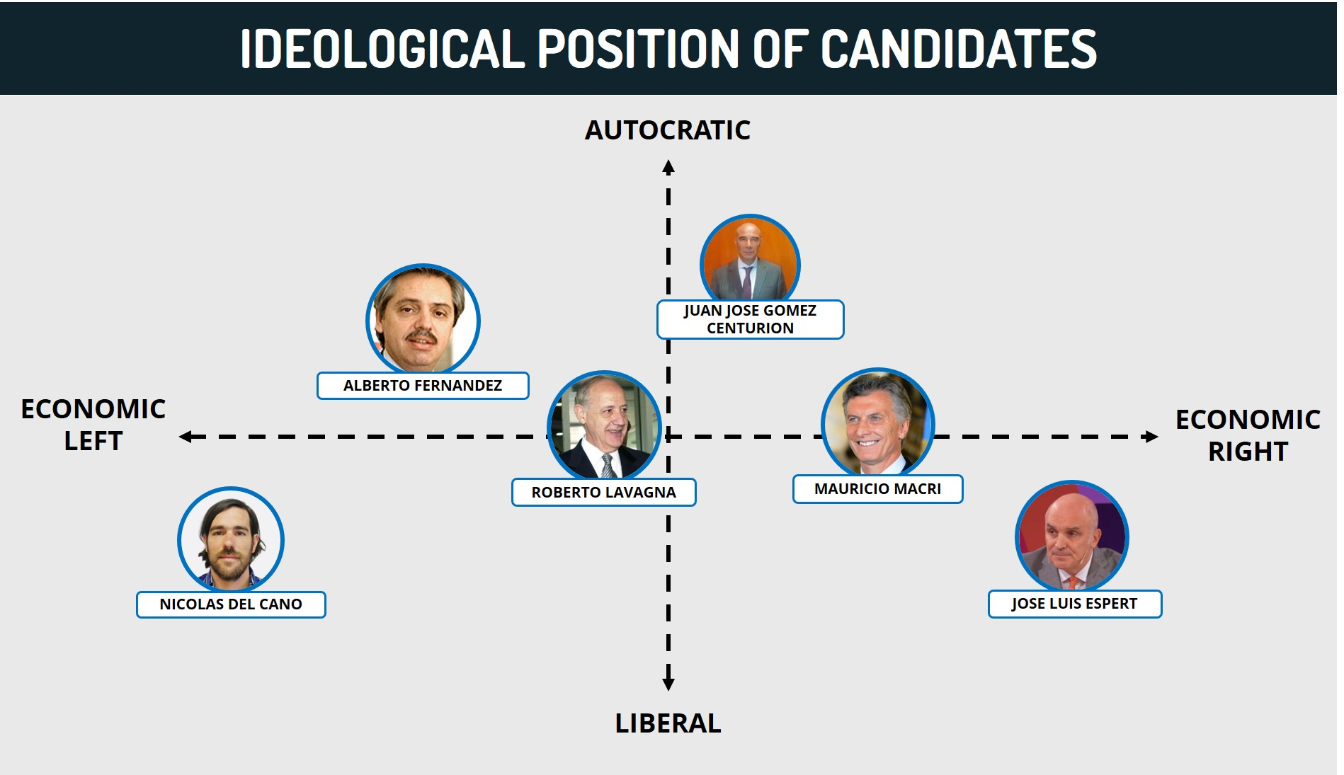 Ideological Position of Canidates