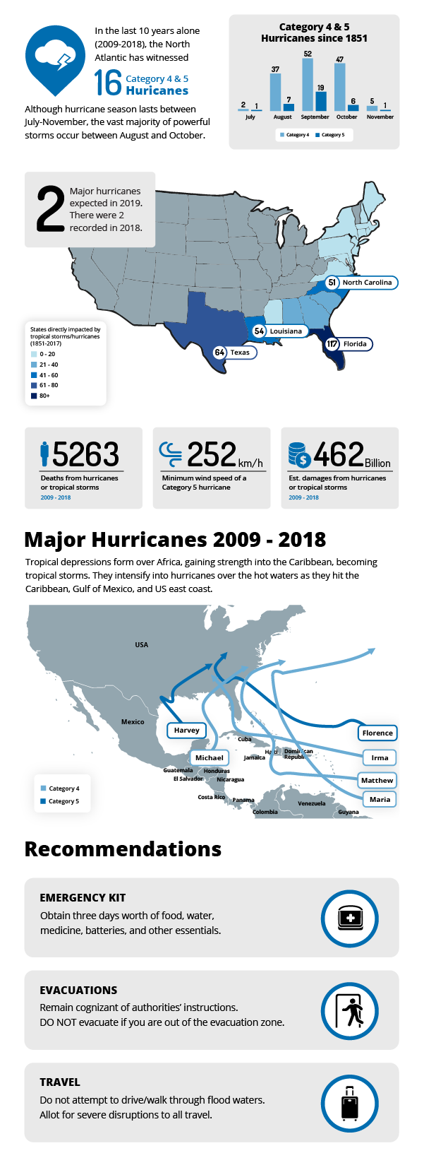MAX - North American Hurricane Season_Blog-01