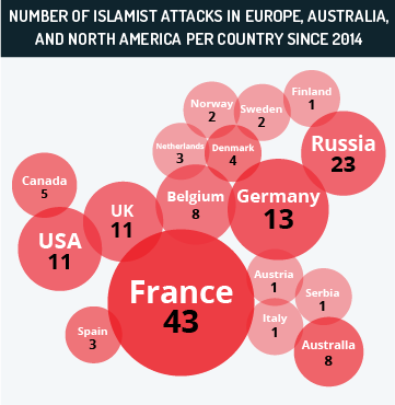 Number of lone-wolf Islamist attacks in Europe, Australia, and North America per country since 2014
