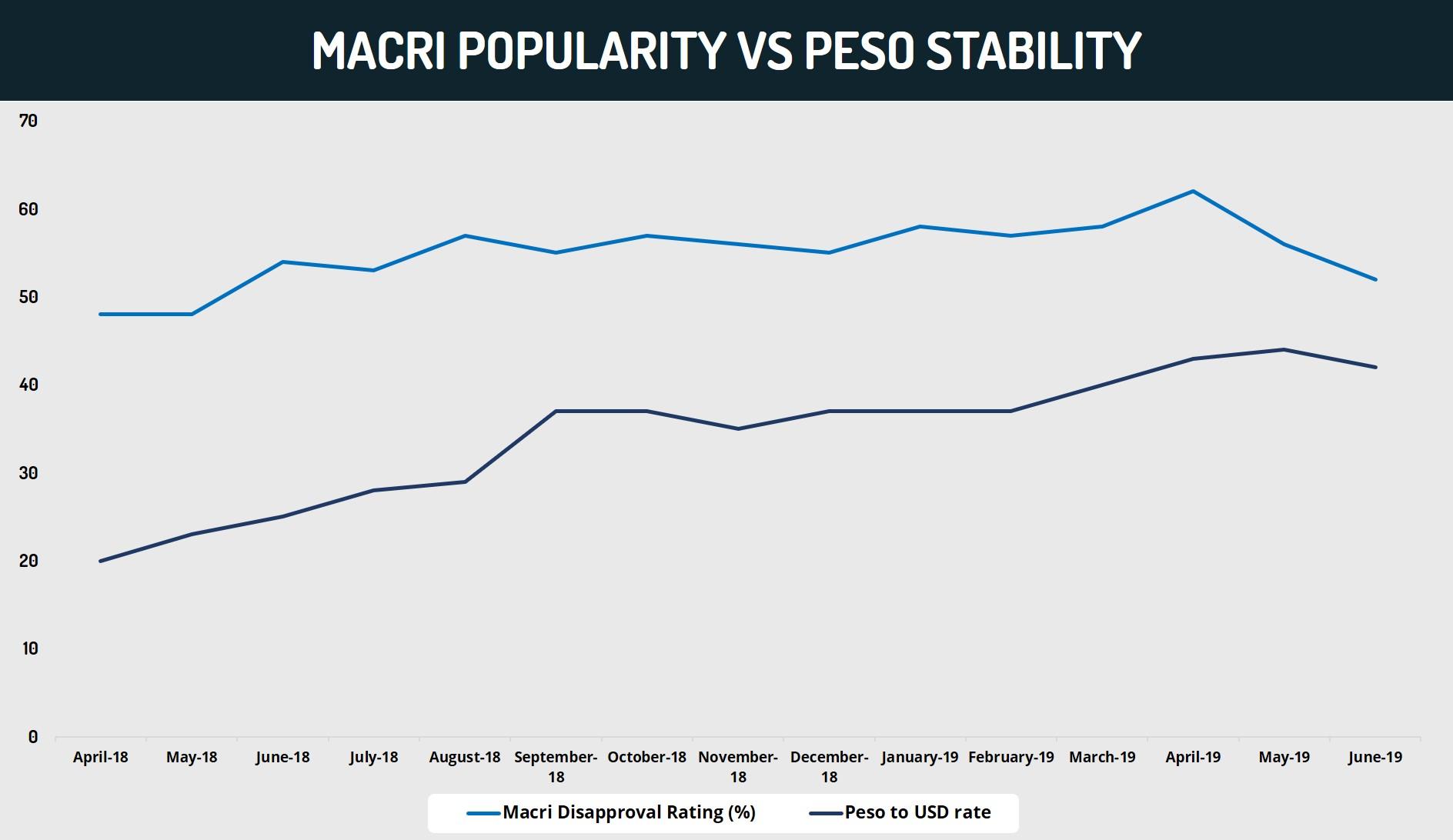 Marci Popularity VS Peso Stability