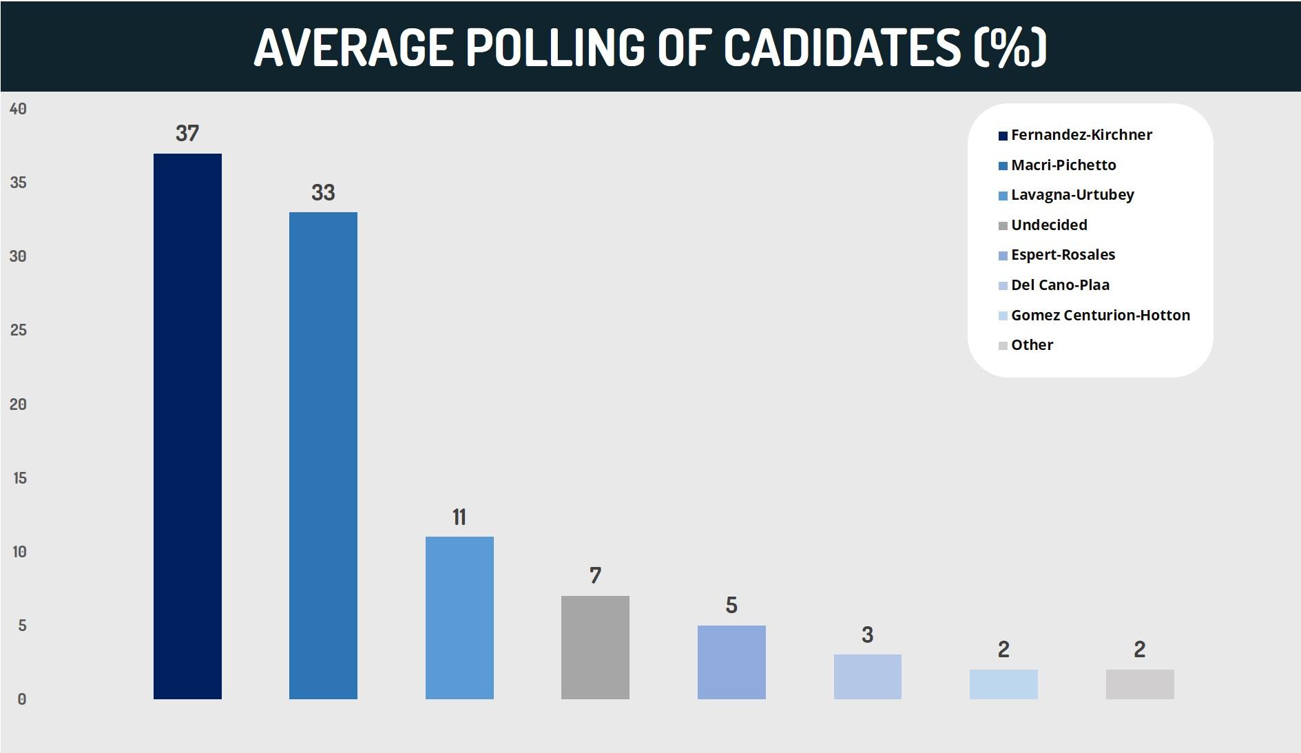 Average Polling of Canidates (%)