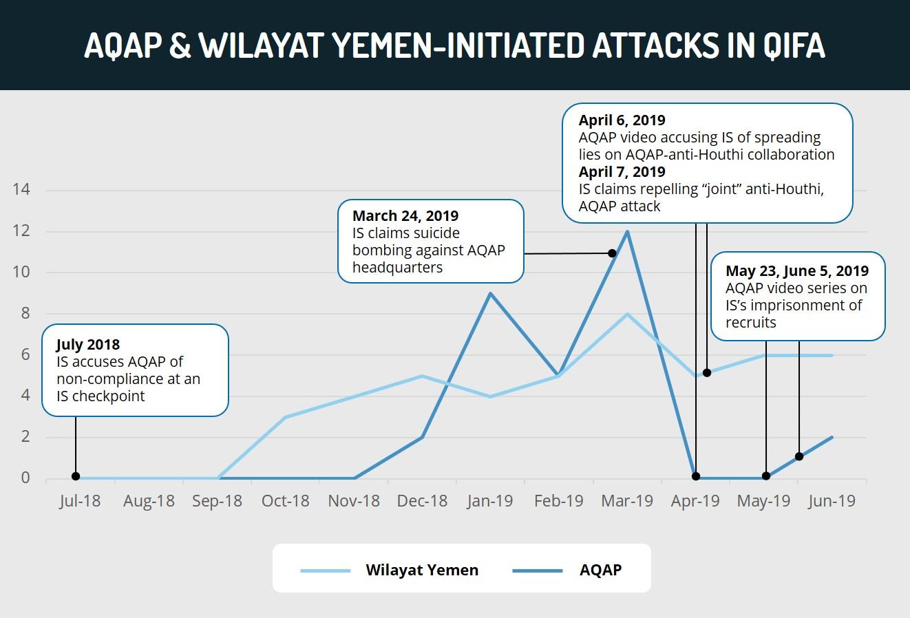AQAP & Wilayat Yemen-Initiated Attacks in Qifa