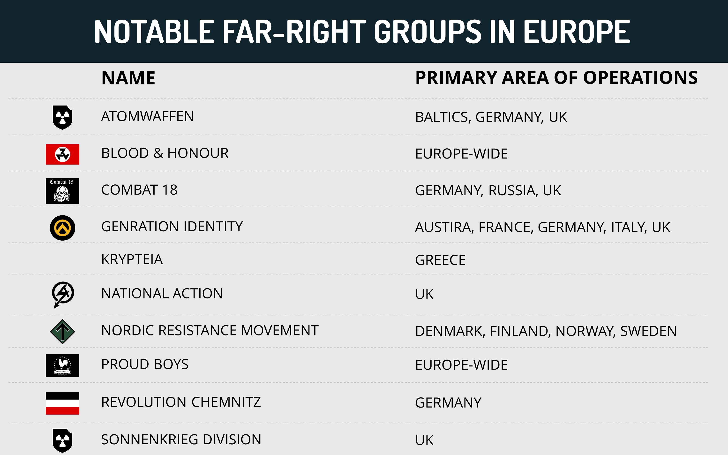 Notable far-right groups in Europe