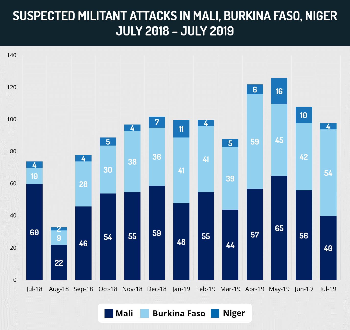 Suspected Militant Attacks in Mali, Burkina Faso, Niger July 2018 - July 2019