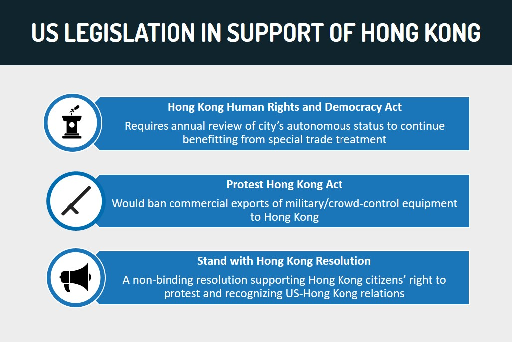US Legislation in Support of Hong Kong