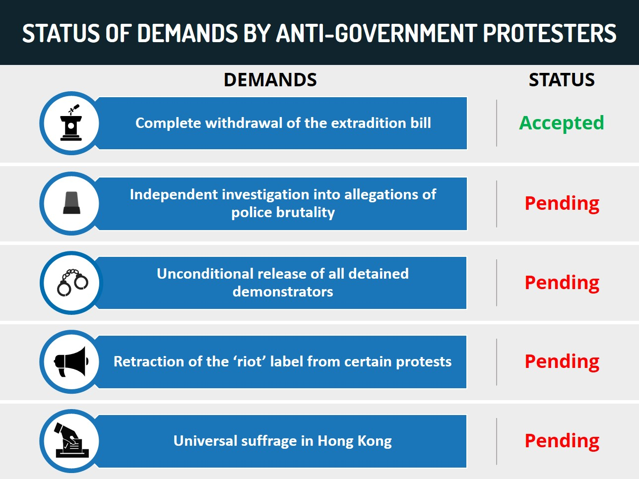 Status if Demands by Anti-government Protesters