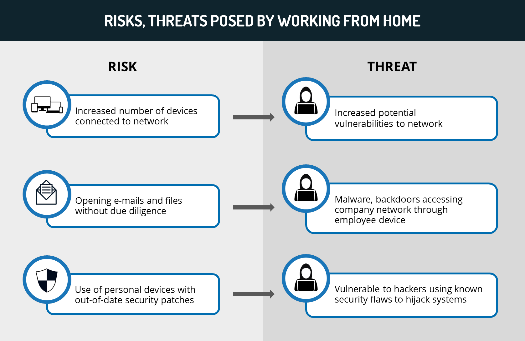 risks, threats posed by working from home
