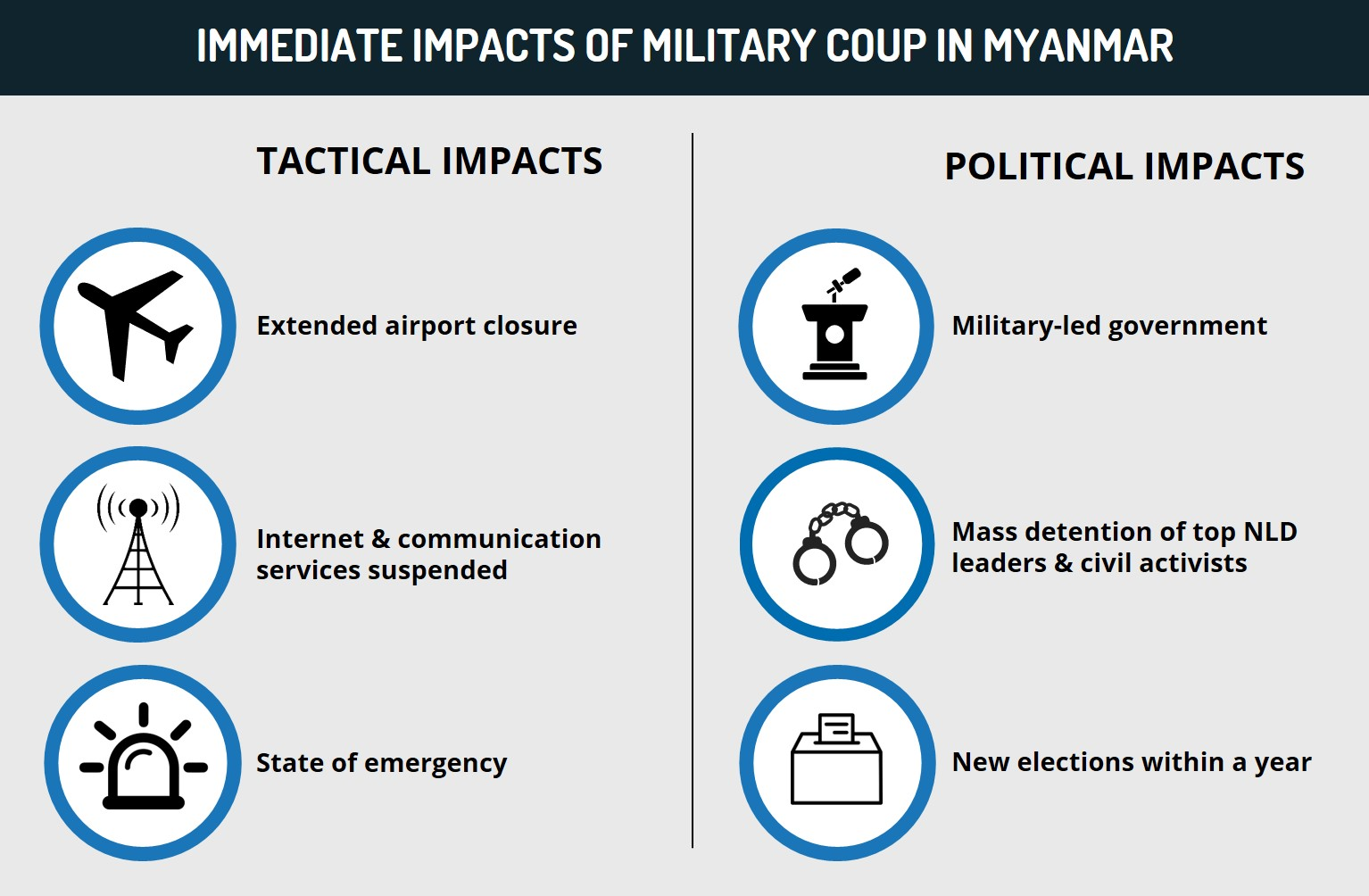 Tatmadaw pledges to hold elections in one year as NLD calls on supporters to protest coup; avoid all travel - Myanmar Situation Update